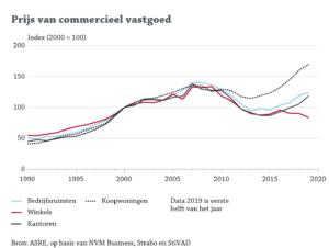 Prijsindex commercieel vastgoed StiVAD